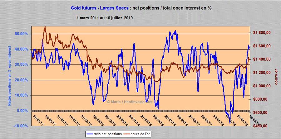 Spéciale COTS / Futures de L'or et de l'argent Gold12