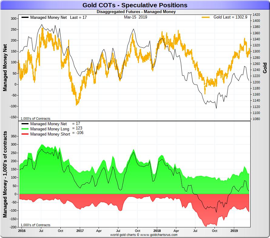 Spéciale COTS / Futures de L'or et de l'argent Gold_h10