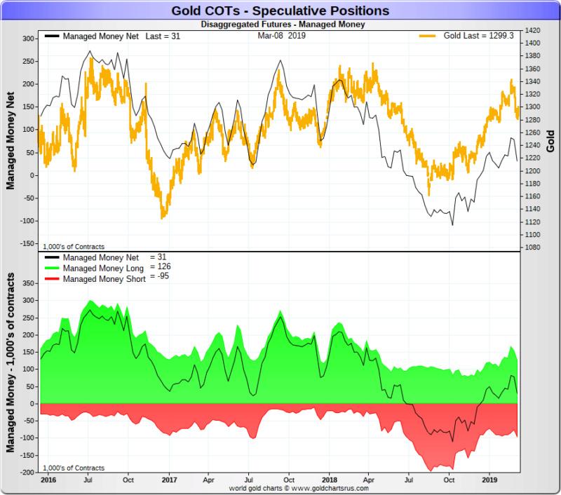 Spéciale COTS / Futures de L'or et de l'argent Goldco11