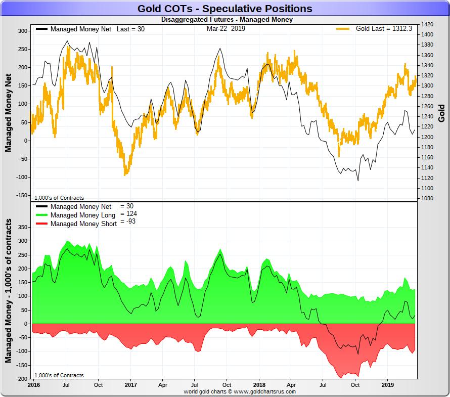 Spéciale COTS / Futures de L'or et de l'argent Goldco12