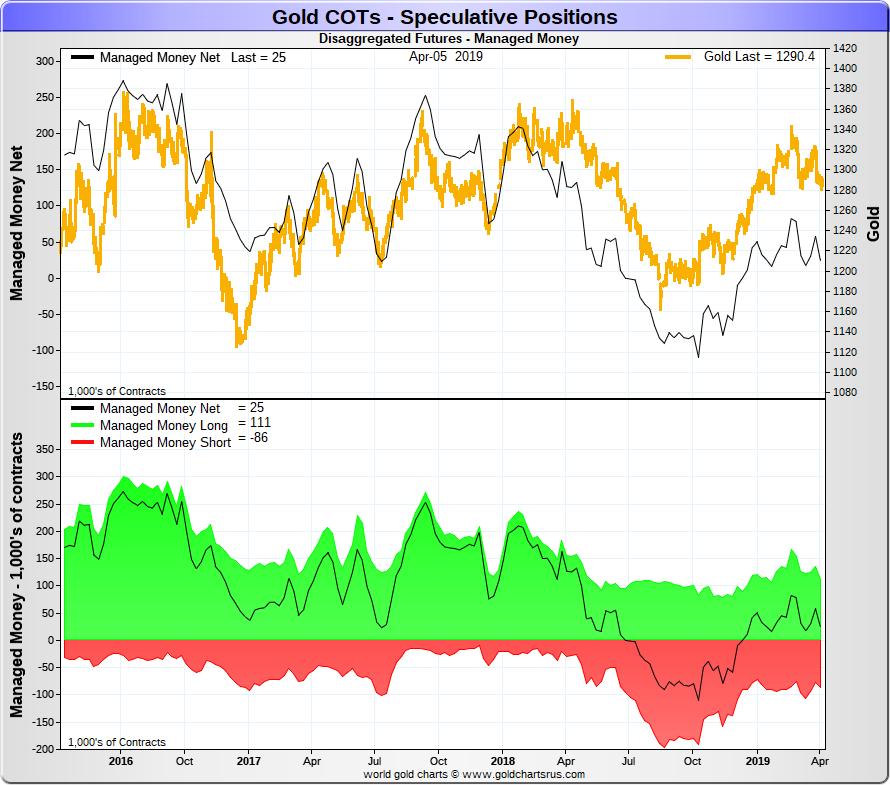 Spéciale COTS / Futures de L'or et de l'argent Goldco13