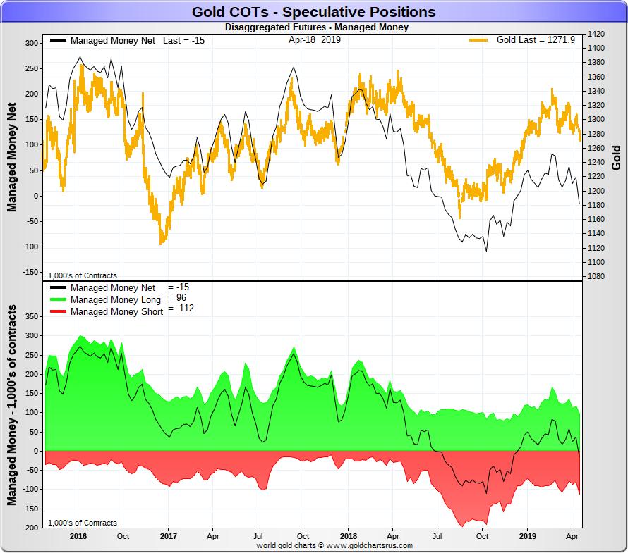 Spéciale COTS / Futures de L'or et de l'argent Goldco14