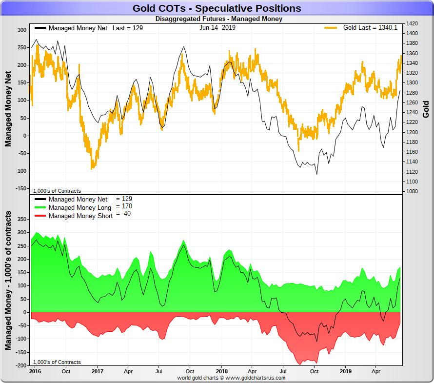 Spéciale COTS / Futures de L'or et de l'argent Goldco18