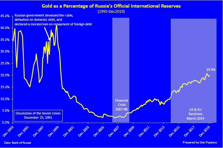 réserves d'or de la banque centrale de russie  - Page 3 Russie10