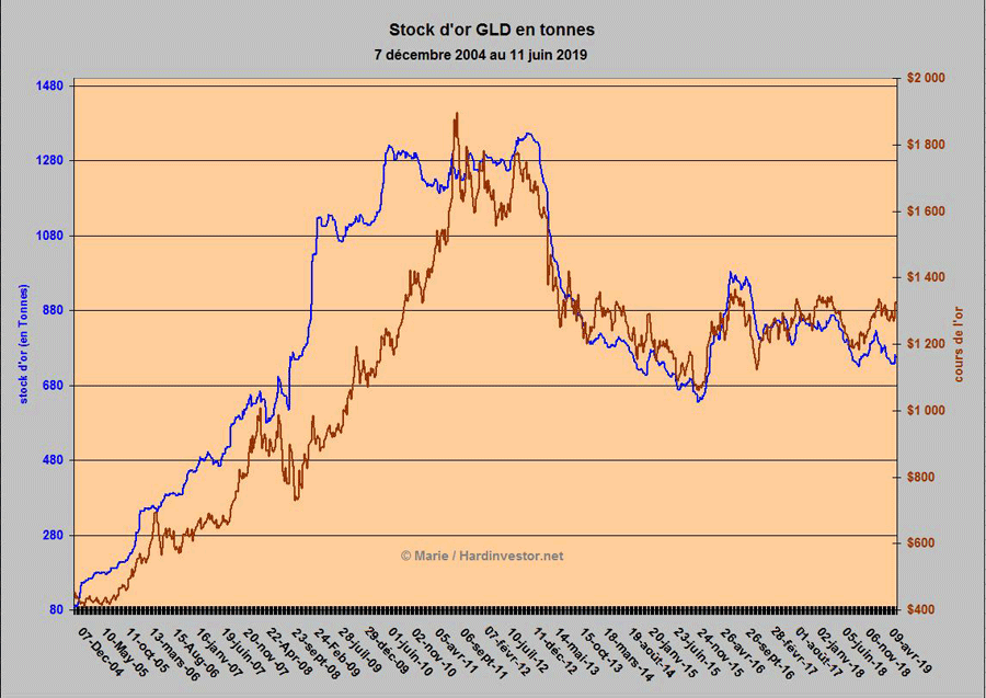 Evolution  des stocks d'or GLD et désinformation - Page 2 Sans-t11