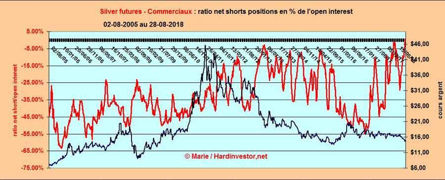 Spéciale COTS / Futures de L'or et de l'argent Silver16
