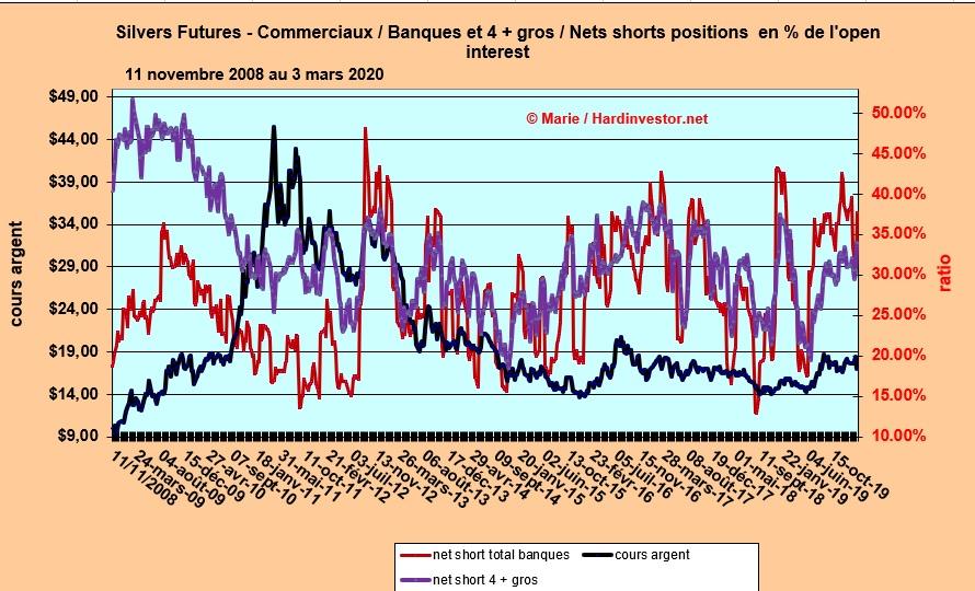 Marché or et argent /Comex / positions des bullions banks / infos en mensuel - Page 6 Silver19