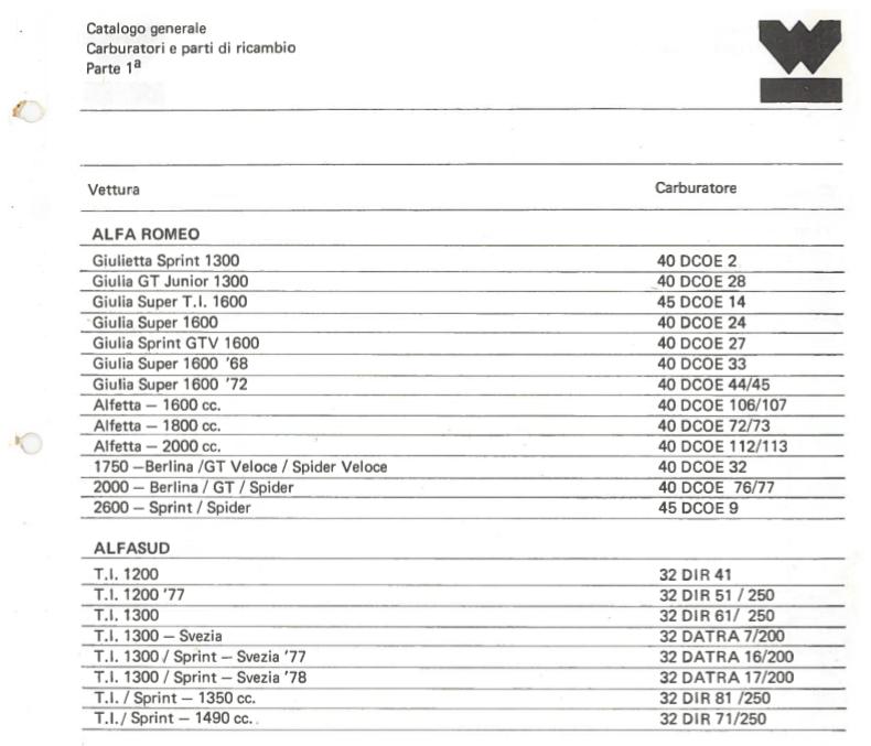 Information carburateurs weber dépollués  Catalo10