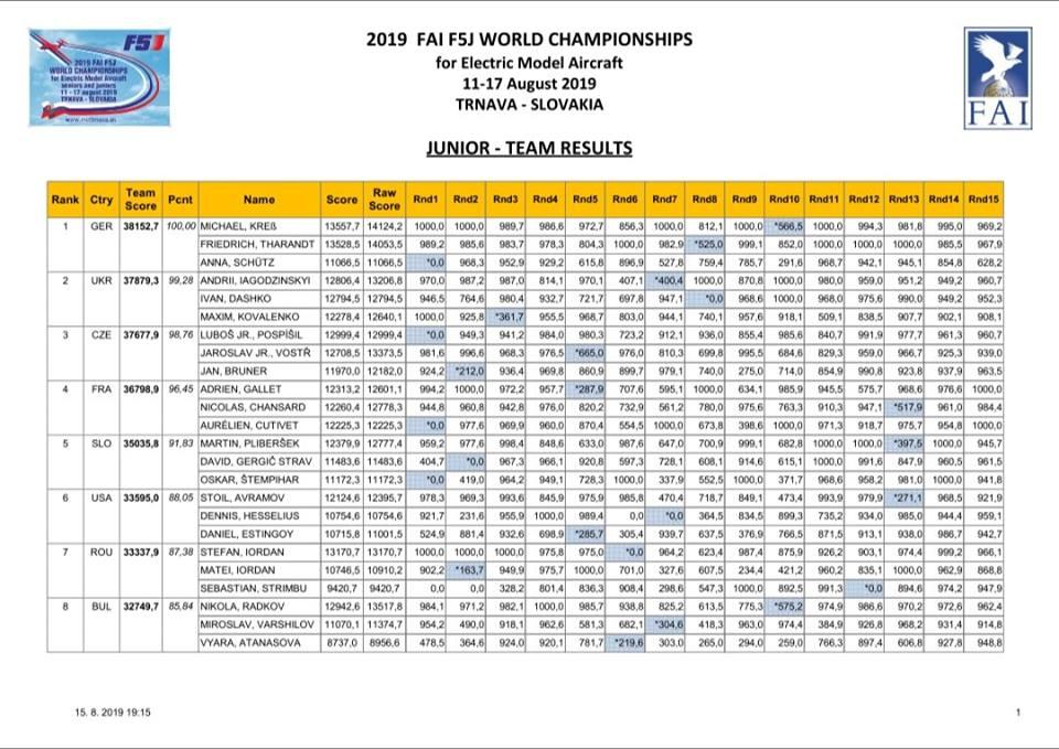 Championnats du Monde 2019 - Page 2 Rzosul10