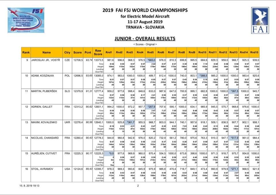Championnats du Monde 2019 - Page 2 Rzosul12