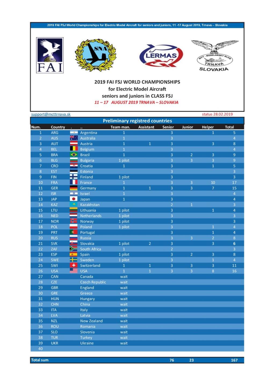 Championnats du Monde 2019 Summar10