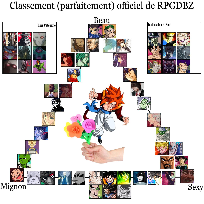 Le classement des personnages selon Eliza 29a89z10