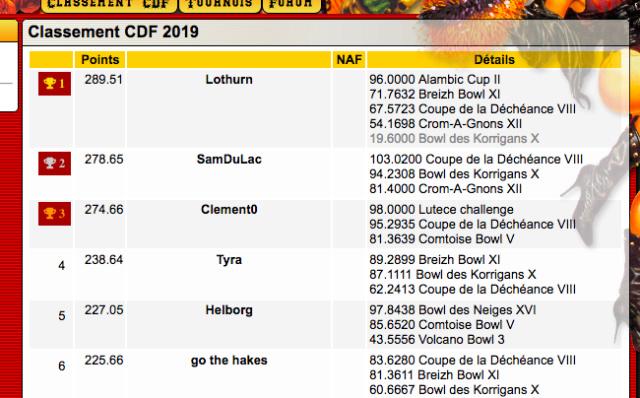 CDF: enfin un classement crédible! Captur13