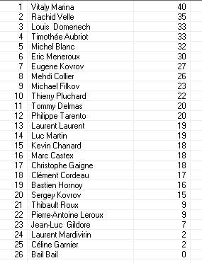 Les partie et les resultats Classe10
