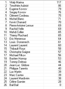 Les partie et les resultats Classe16
