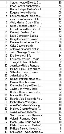 Les résultats Classi13