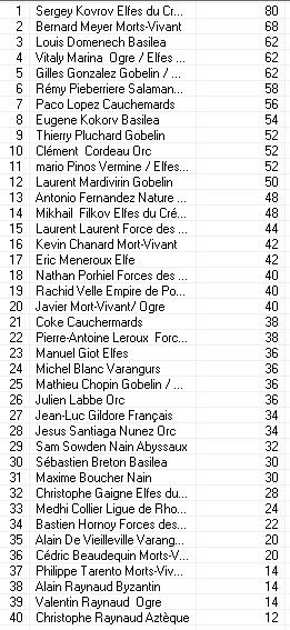 Les résultats Classi14