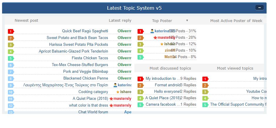 Latest topics table Screen15