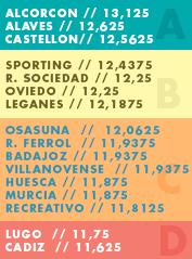 Salarios T7 - Badajoz Pot210
