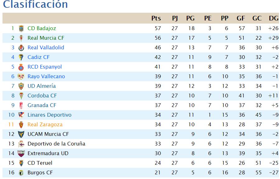 La Liga Segunda B J27 Scree276