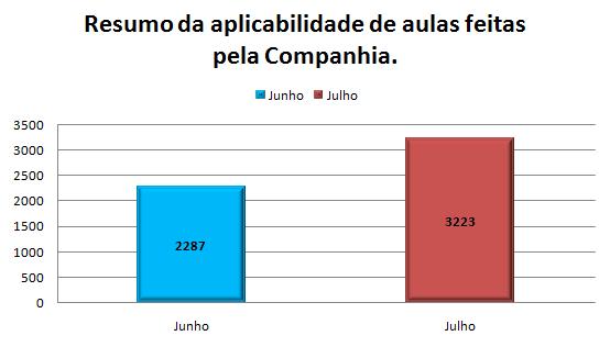 {002} Relatório Complementar - Jun/Jul - {2019} Grafic10