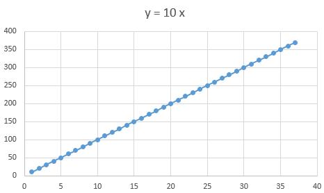 Modèle linéaire sans seuil Captur16