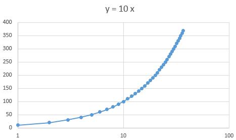 Modèle linéaire sans seuil Captur17