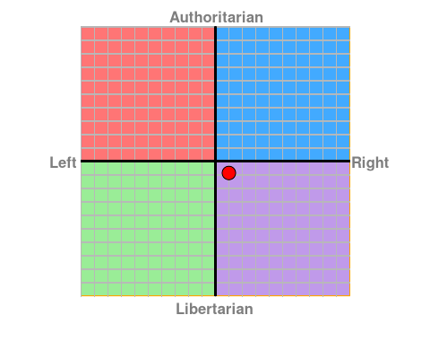 Political Compass. Chart10
