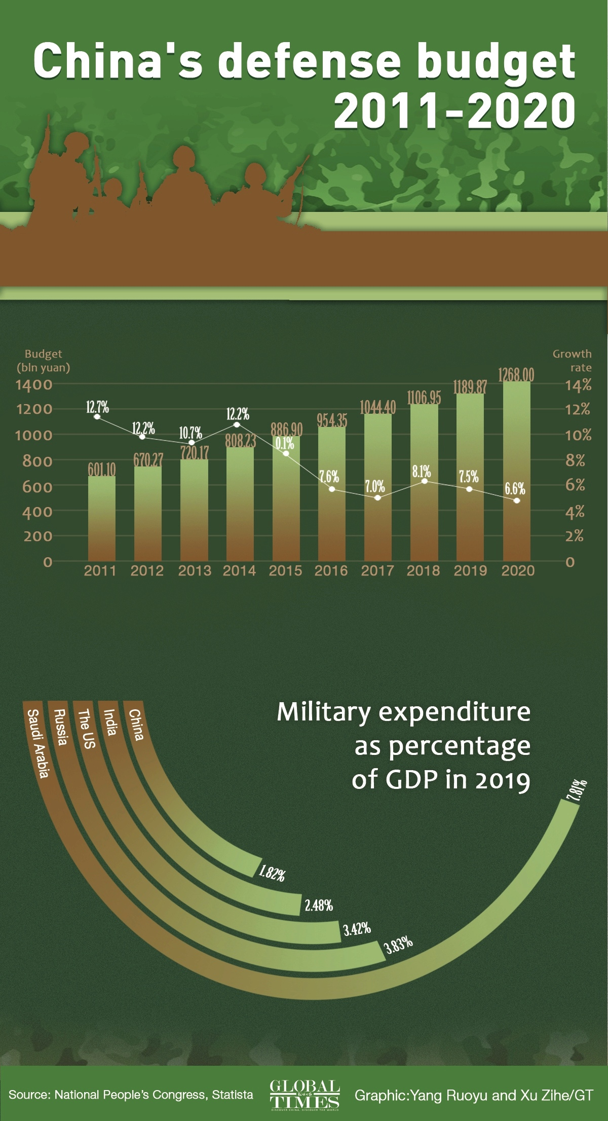 China's defense budget: E9924f10