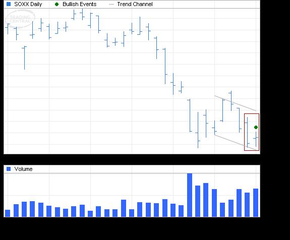 ETF Chart Patterns - Page 2 Ishare10