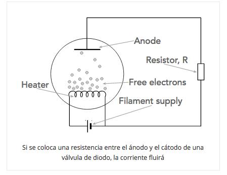 ¿Qué es un tubo de vacío?: Válvula termoiónica parte 2 212