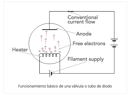 ¿Qué es un tubo de vacío?: Válvula termoiónica parte 2 311