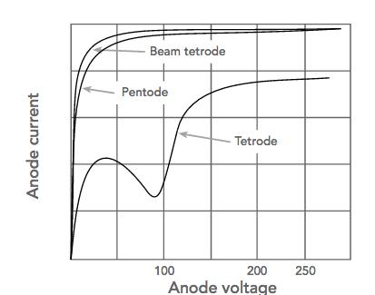 ¿Qué es un tubo de vacío?: Válvula termoiónica parte 4 313