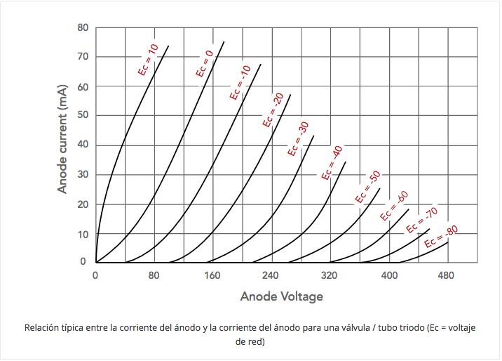 ¿Qué es un tubo de vacío?: Válvula termoiónica parte 3 411