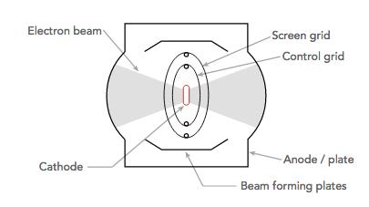 ¿Qué es un tubo de vacío?: Válvula termoiónica parte 4 511