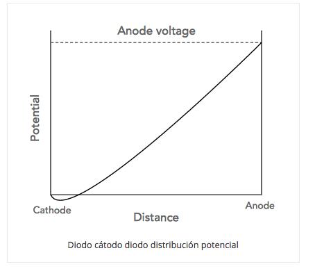 ¿Qué es un tubo de vacío?: Válvula termoiónica parte 2 810