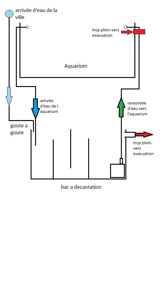 Changement d'eau permanent Aqua11