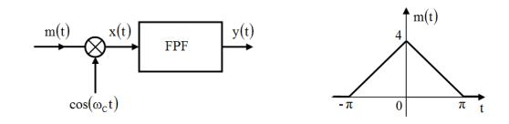 Transformada de Fourier 123410