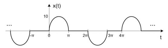 Fourier Thrhrj10